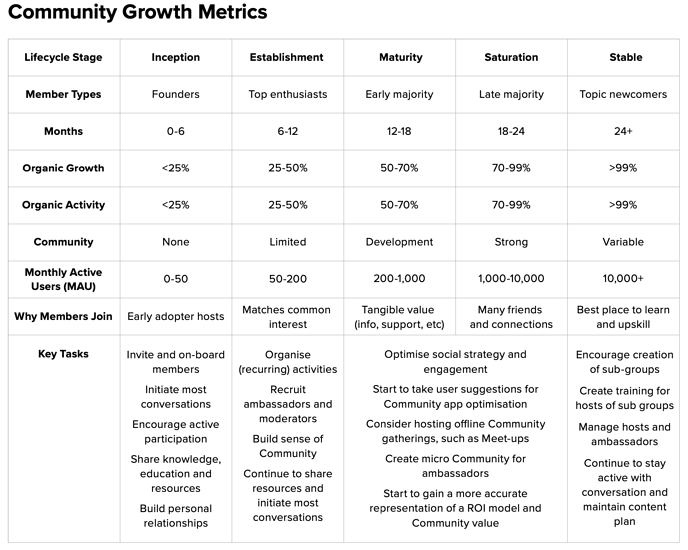 Community_growth_metrics
