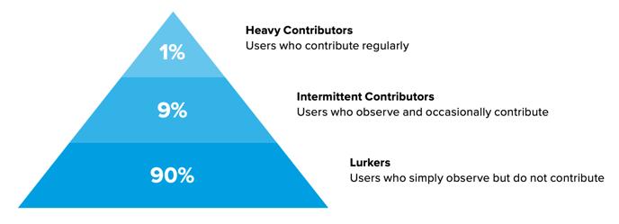 contribution_level